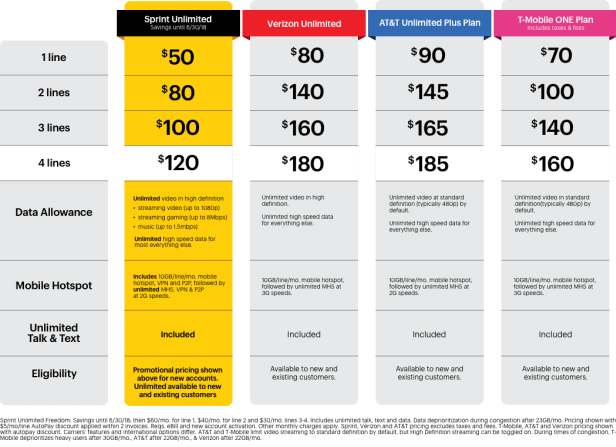 ATT vs. Verizon Unlimited plans